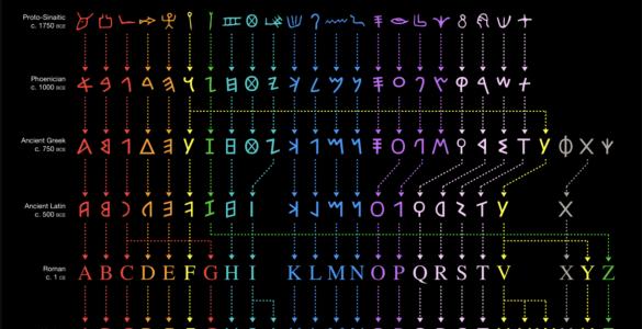 Vývoj abecedy